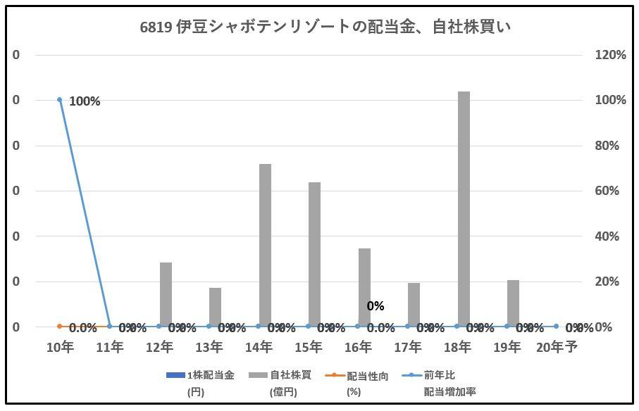 6819-伊豆シャボテンリゾート、自社株買い-グラフ