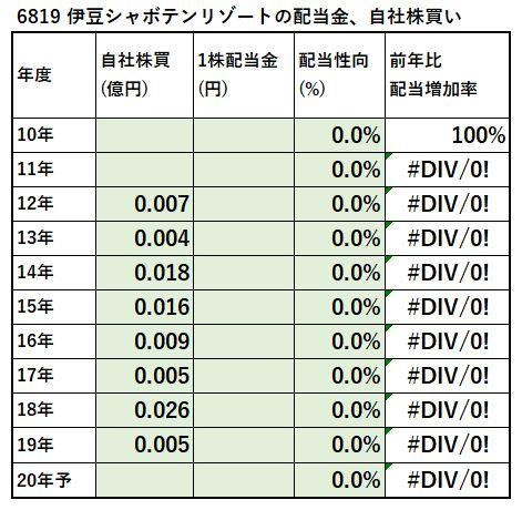 6819-伊豆シャボテンリゾート、自社株買い-表