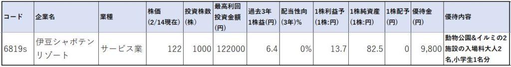 6819-伊豆シャボテンリゾート-株価指標1