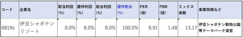 6819-伊豆シャボテンリゾート-株価指標2