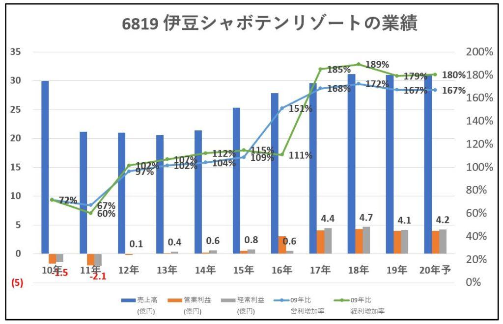 6819-伊豆シャボテンリゾート-業績-グラフ