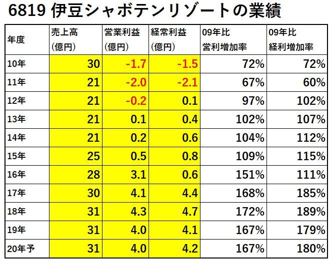 6819-伊豆シャボテンリゾート-業績-表