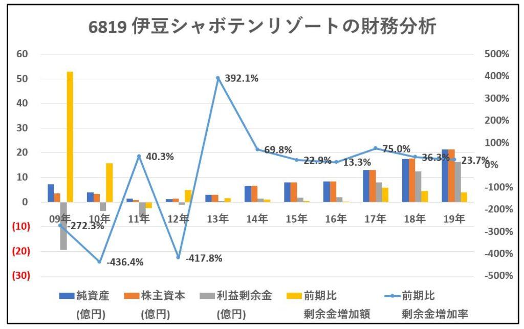 6819-伊豆シャボテンリゾート-財務分析-グラフ