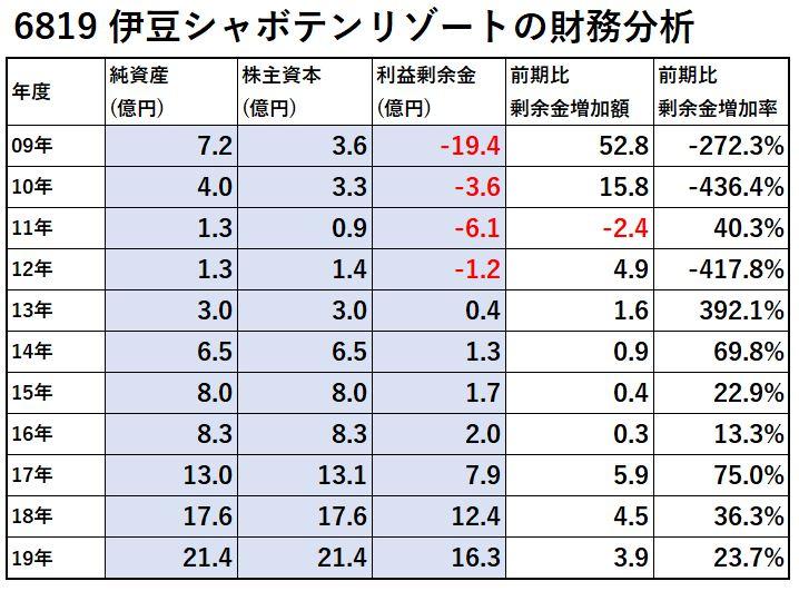 6819-伊豆シャボテンリゾート-財務分析-表