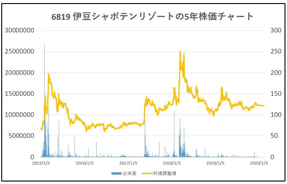 6819-伊豆シャボテンリゾート-5年株価チャート
