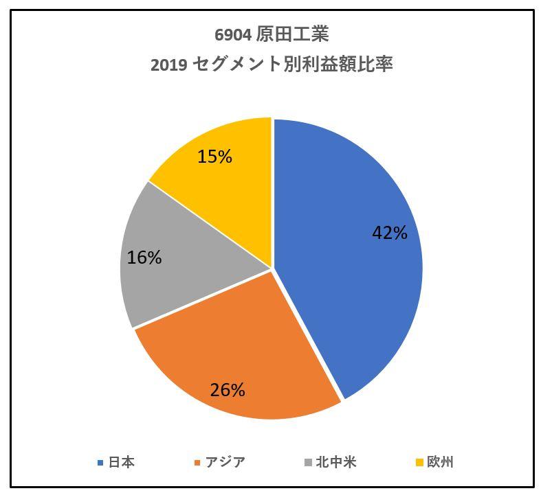 6904-原田工業-セグメント別利益額-グラフ