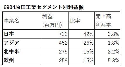 6904-原田工業-セグメント別利益額-表