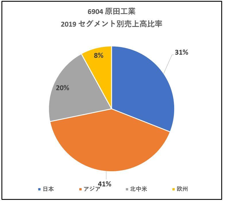 6904-原田工業-セグメント別売上高-グラフ