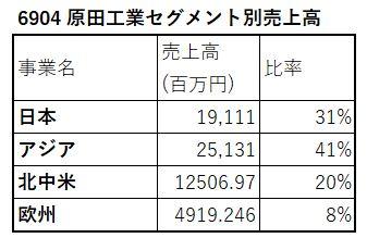 6904-原田工業-セグメント別売上高-表