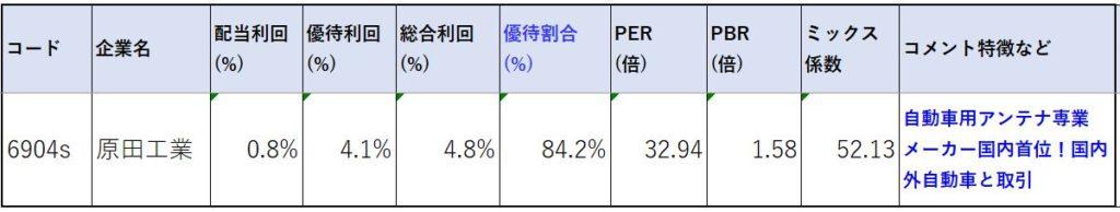 6904-原田工業-株価指標2