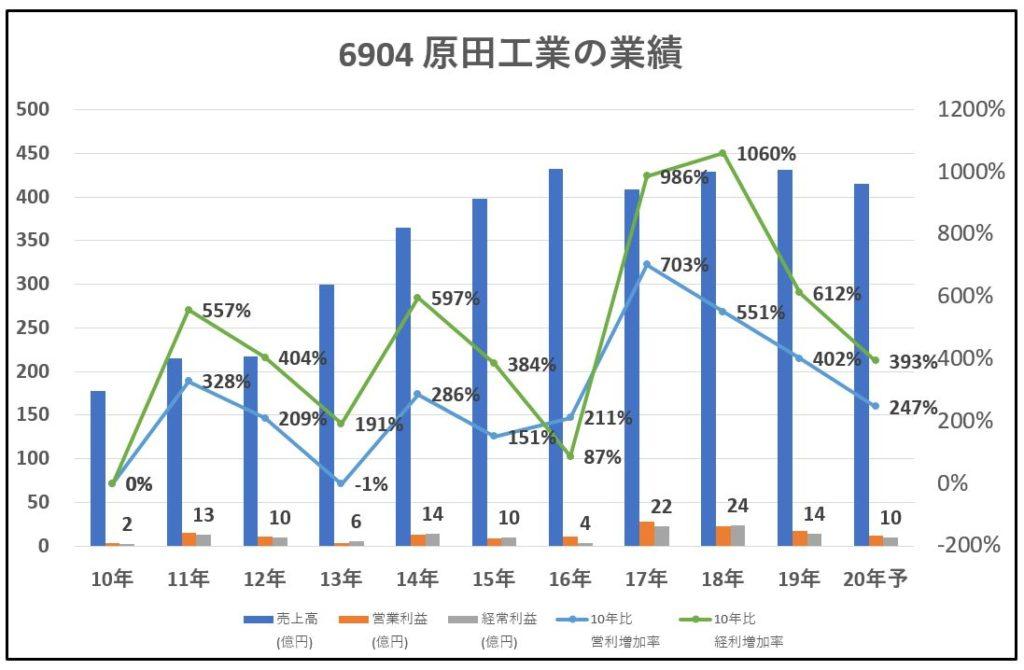 6904-原田工業-業績-グラフ