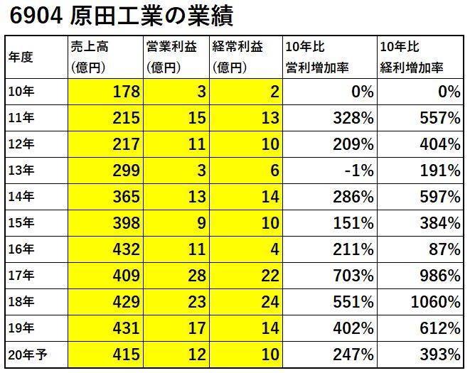 6904-原田工業-業績-表
