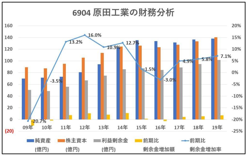 6904-原田工業-財務分析-グラフ