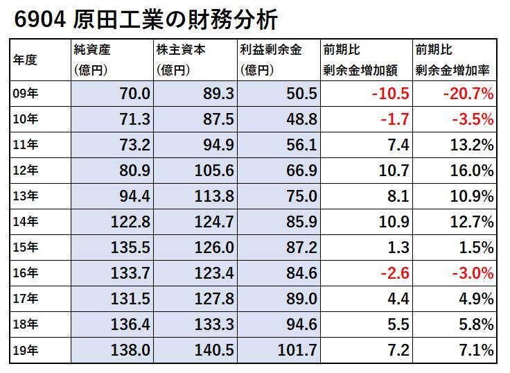 6904-原田工業-財務分析-表
