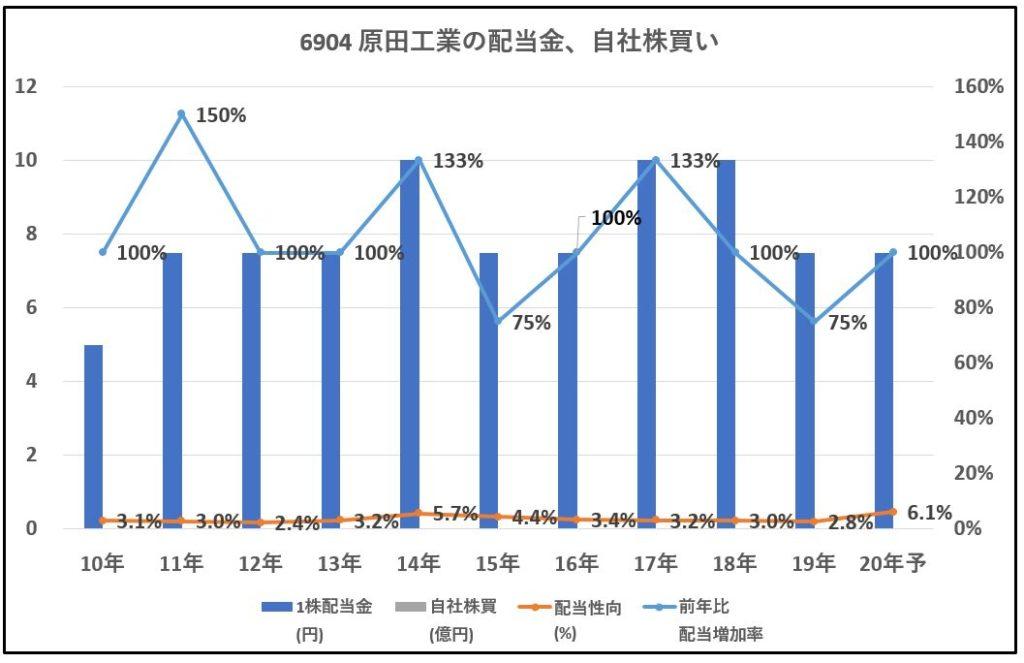 6904-原田工業-配当金、自社株買い-グラフ
