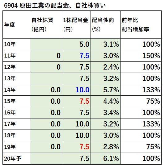 6904-原田工業-配当金、自社株買い-表