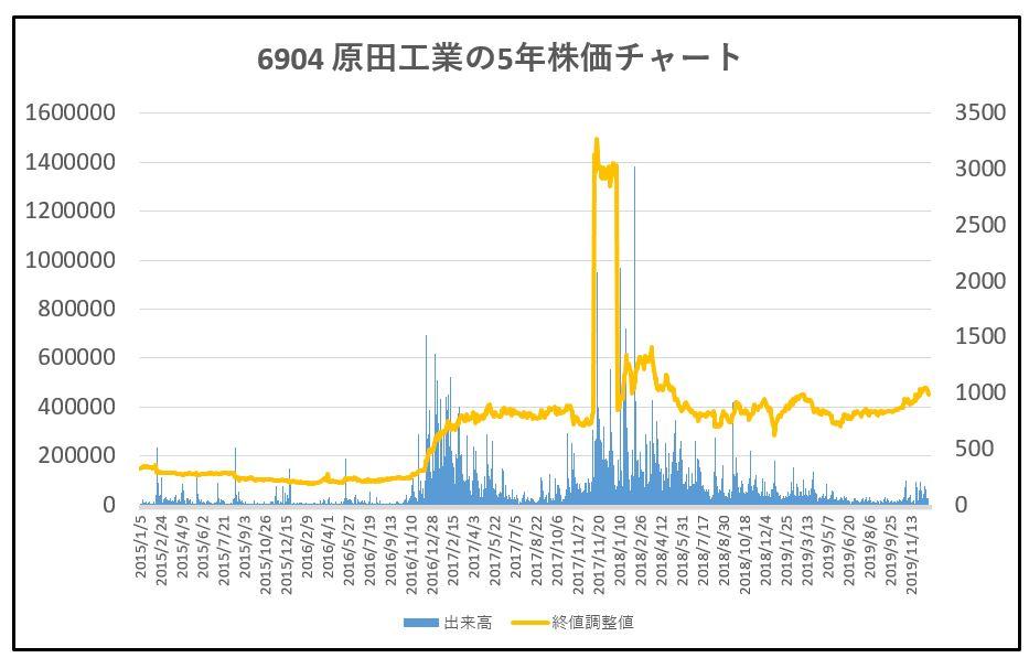 6904-原田工業-5年株価チャート