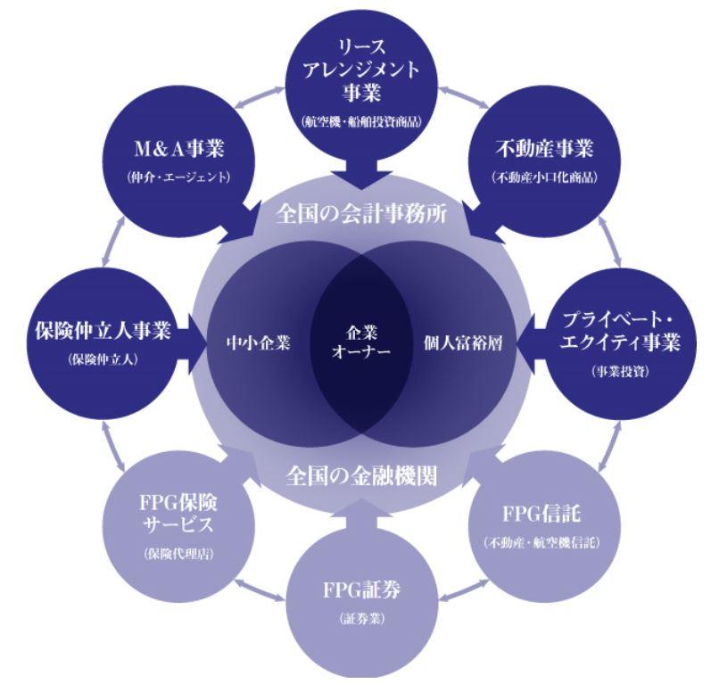 7148-FPG-事業内容1