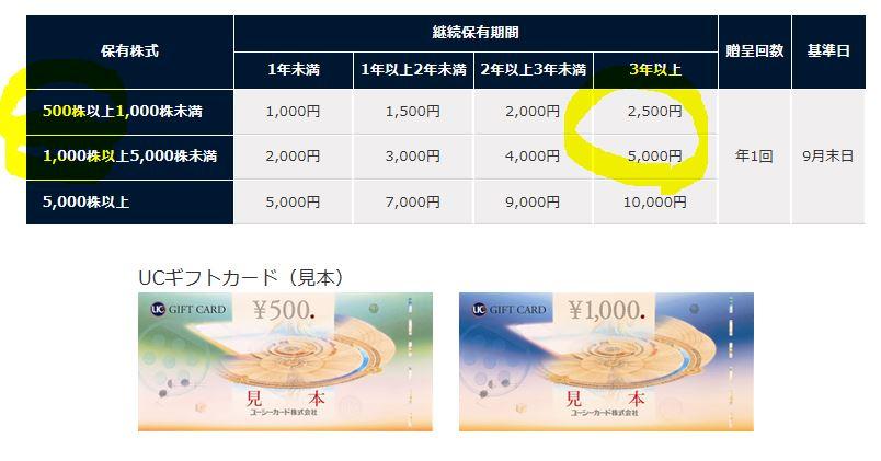 7148-FPG-株主優待