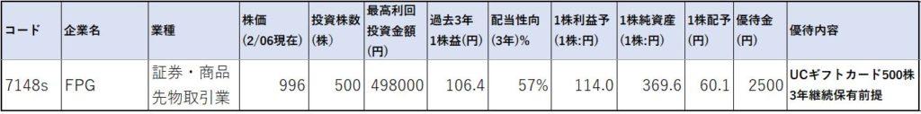 7148-FPG-株価指標1