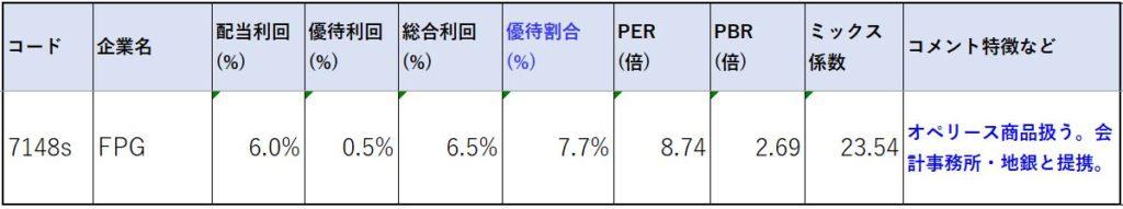 7148-FPG-株価指標2