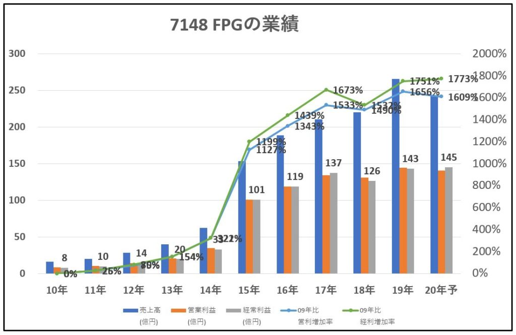 7148-FPG-業績-グラフ