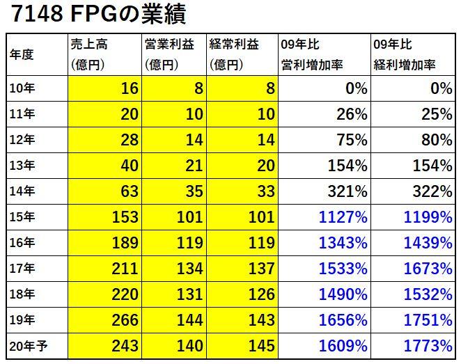 7148-FPG-業績-表