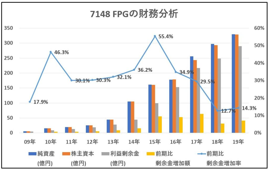 7148-FPG-財務分析-グラフ