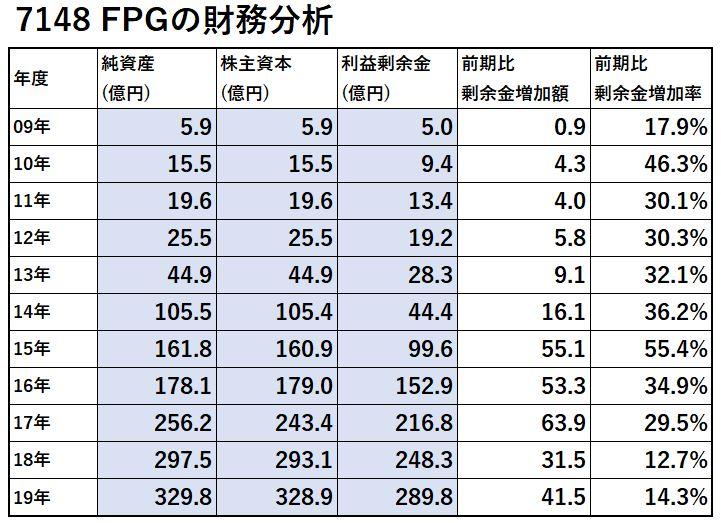 7148-FPG-財務分析-表