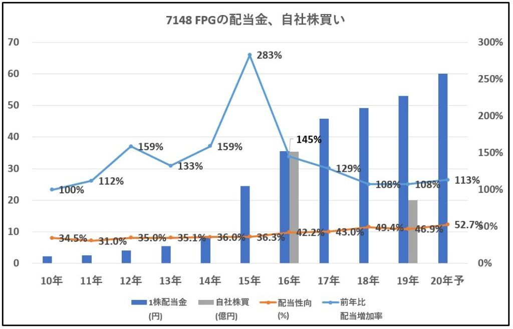 7148-FPG-配当金、自社株買い-グラフ