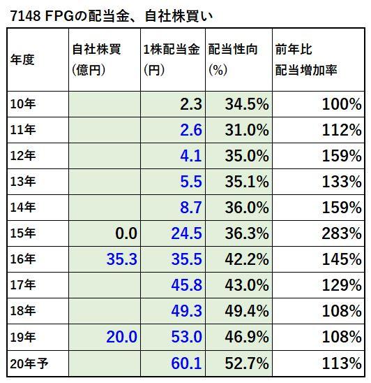 7148-FPG-配当金、自社株買い-表