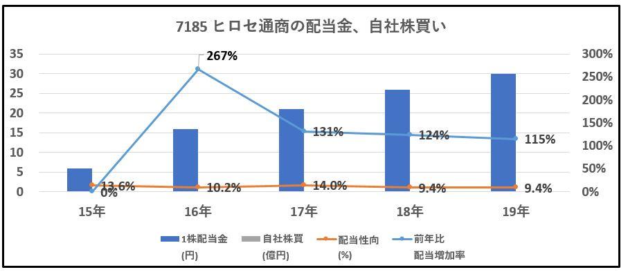 7185-ヒロセ通商、自社株買い-グラフ