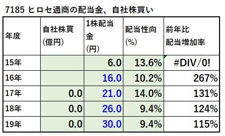 7185-ヒロセ通商、自社株買い-表