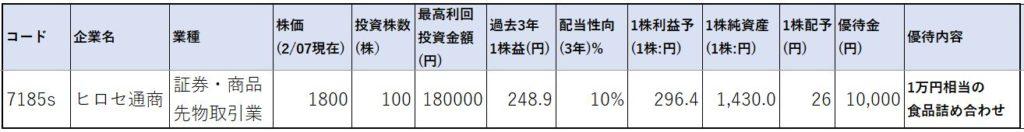 7185-ヒロセ通商-株価指標1