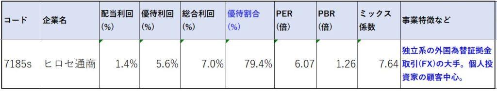 7185-ヒロセ通商-株価指標2
