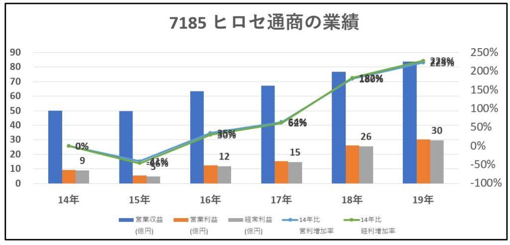 7185-ヒロセ通商-業績-グラフ