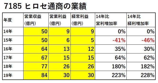 7185-ヒロセ通商-業績-表