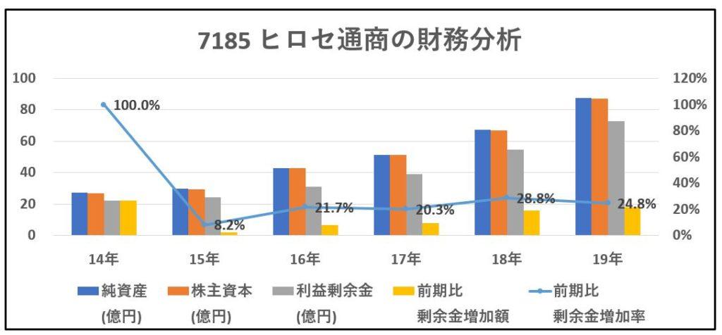7185-ヒロセ通商-財務分析-グラフ