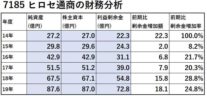 7185-ヒロセ通商-財務分析-表