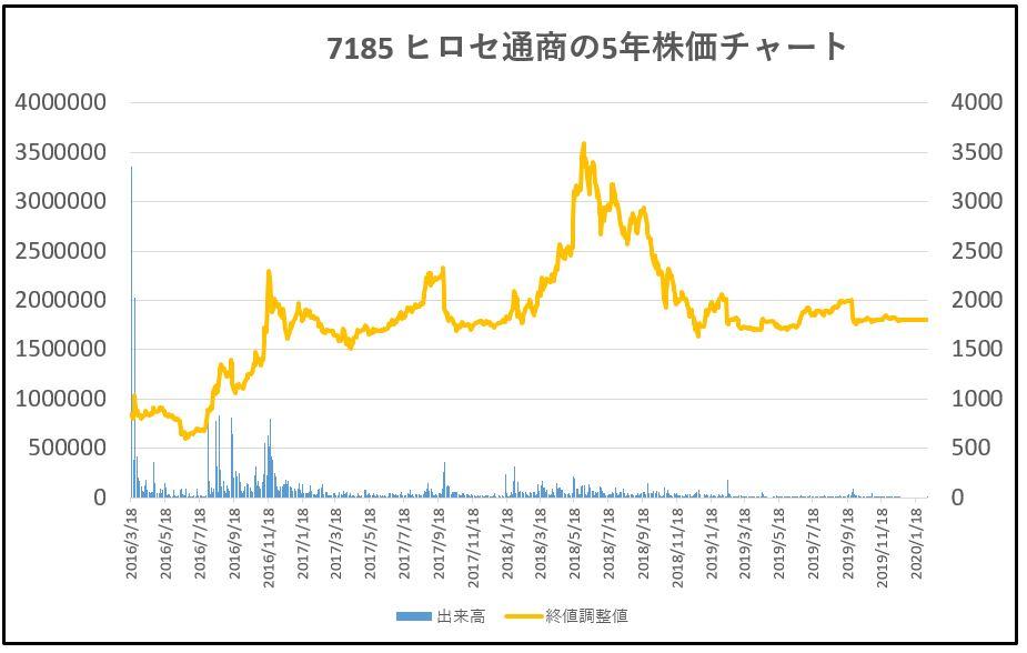 7185-ヒロセ通商-5年株価チャート