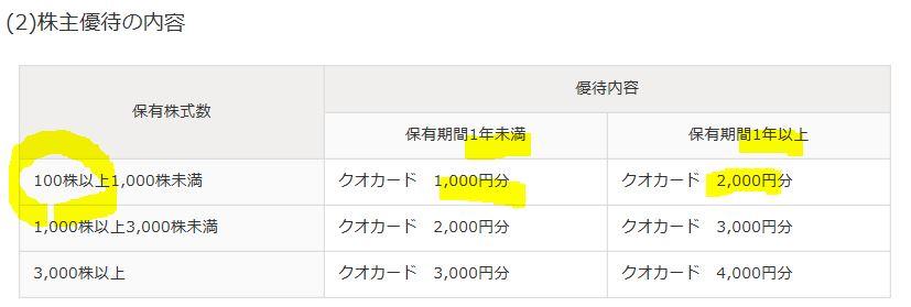 7256-河西工業株主優待1