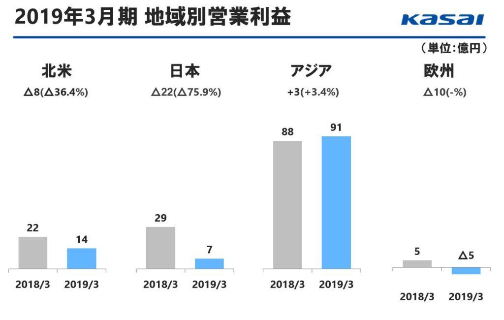 7256-河西工業-地域別営業利益