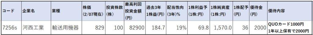 7256-河西工業-株価指標1