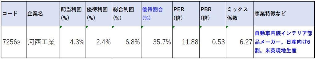 7256-河西工業-株価指標2