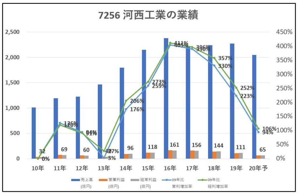 7256-河西工業-業績-グラフ