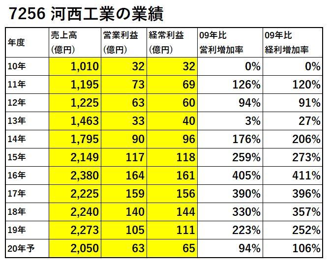 7256-河西工業-業績-表