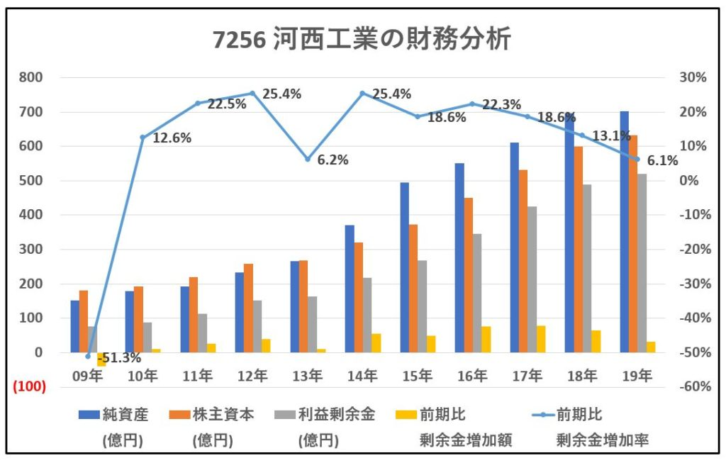 7256-河西工業-財務分析-グラフ