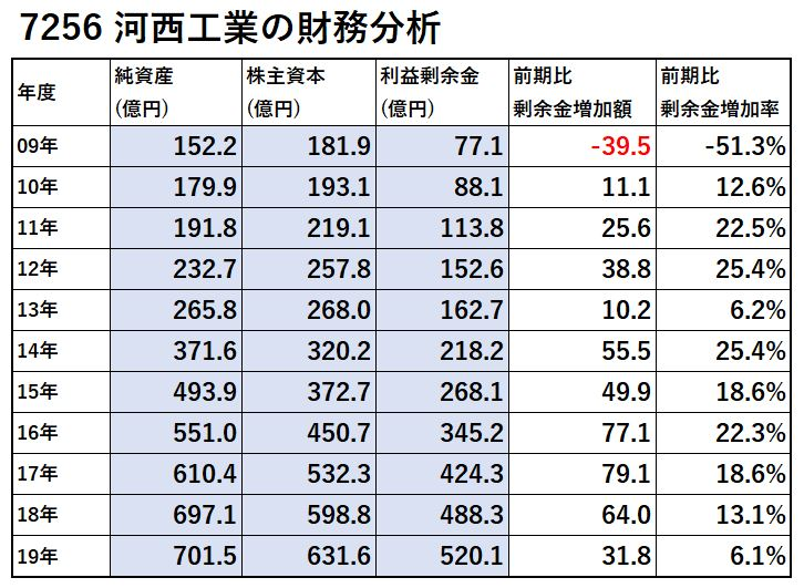 7256-河西工業-財務分析-表