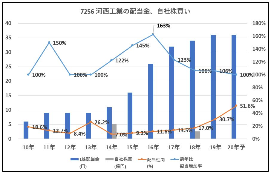 7256-河西工業-配当金、自社株買い-グラフ