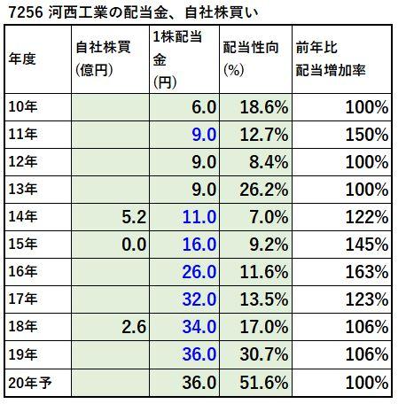 7256-河西工業-配当金、自社株買い-表